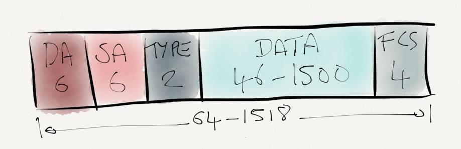 MTU settings on Junos & IOS (part 1) - Matt's Blog